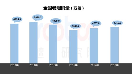速途研究院:2018年电子烟市场研究报告