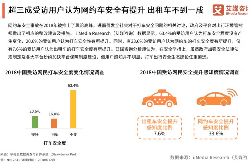 艾媒咨询:网约车安全整改获认可,但打车便捷度有所下降
