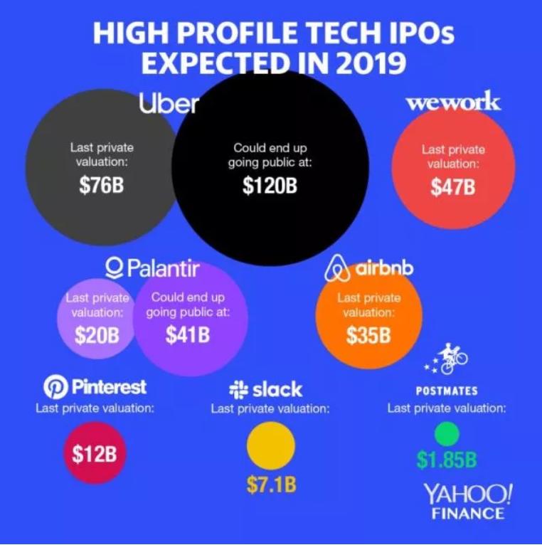 """019年科技IPO高潮将为硅谷增加5000位百万富翁"""""""