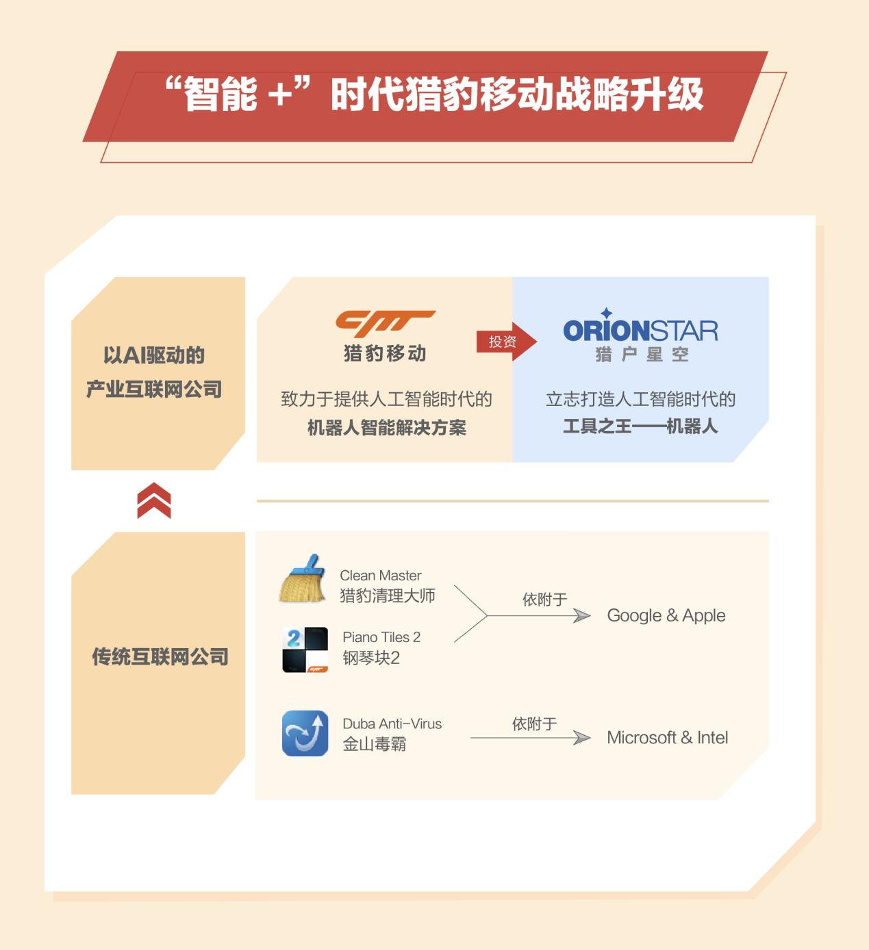 猎豹移动2018总营收50亿 净利润13亿 战略转型AI产业互联网公司