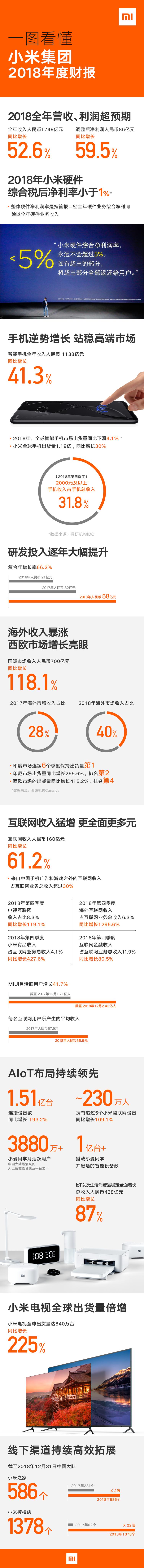 小米集团发布2018年报:营收1749亿同比增52.6%、综合硬件净利润率1%