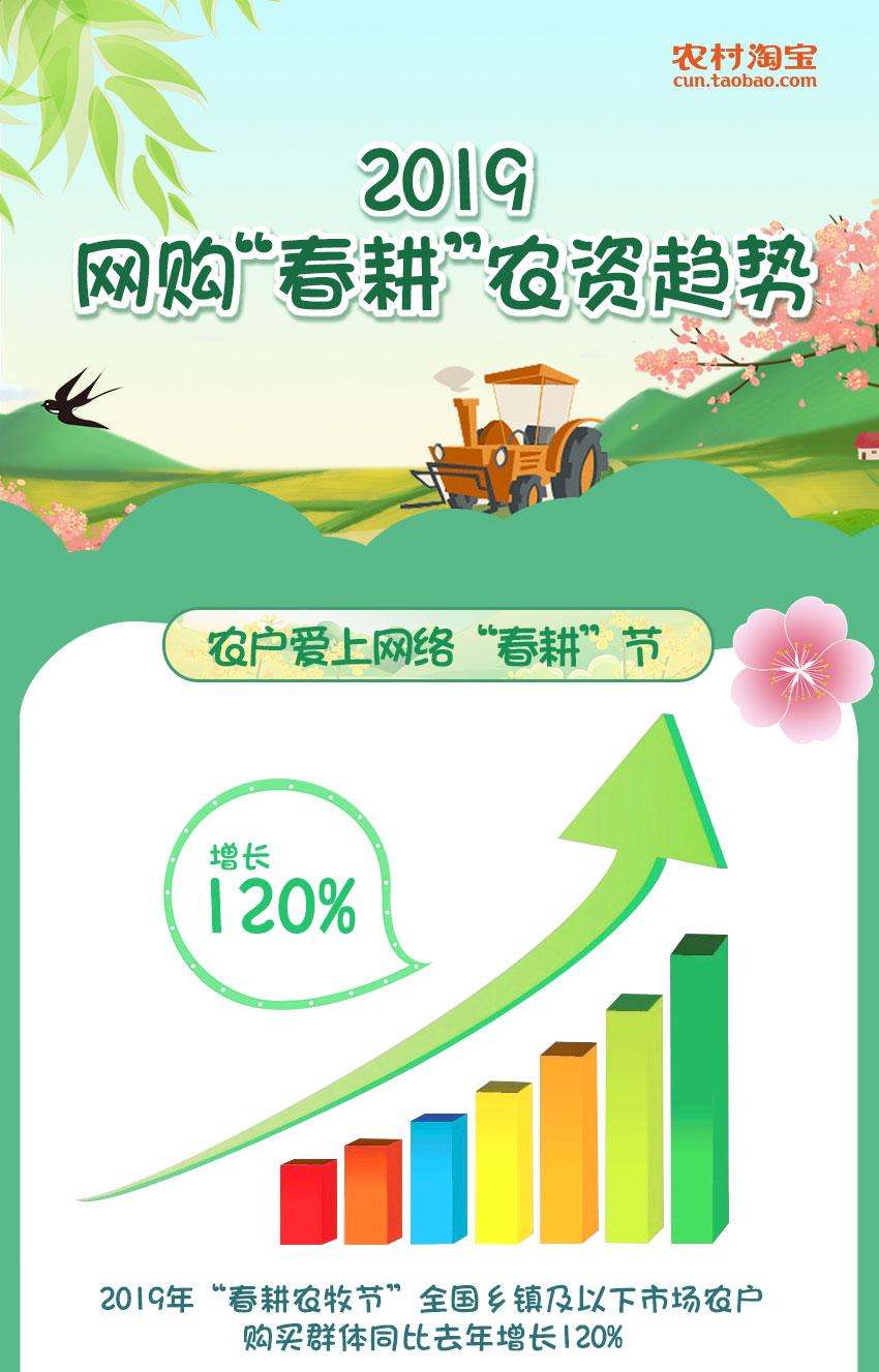 """阿里发布首个网购""""春耕""""农资趋势:农户年轻化凸显 ,90后成振兴乡村主力"""
