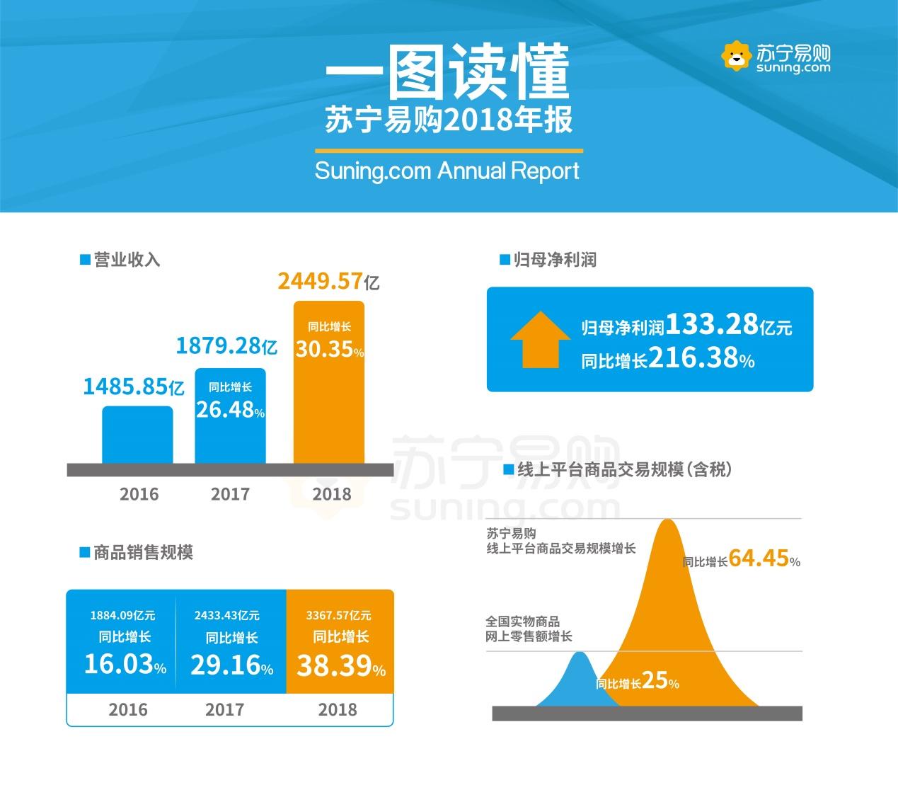 苏宁易购2018年年报:营业收入2450亿元 同比增长30.35%