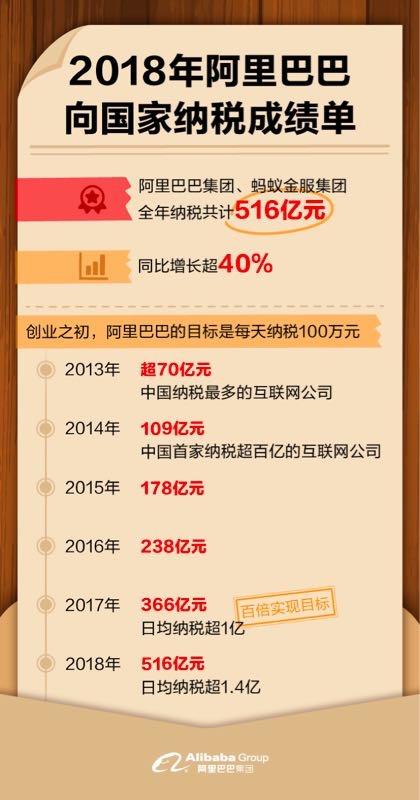 阿里巴巴集团和蚂蚁金服集团2018年向国家纳税516亿元,稳居互联网行业纳税第一名