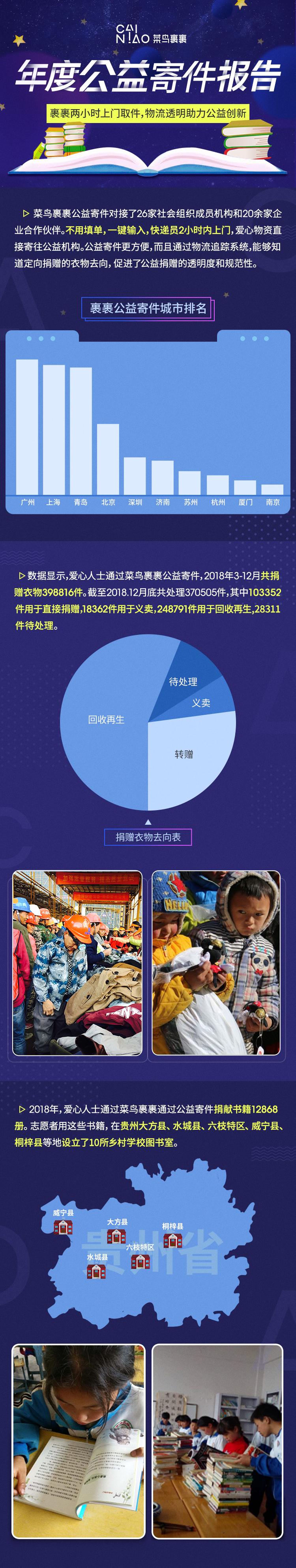 菜鸟裹裹发布公益寄件报告:40万衣物一键快递,广州、上海、青岛排前三