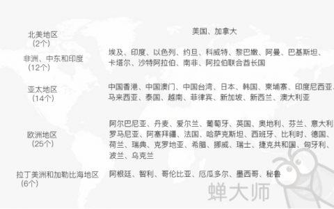 蝉大师首家全面支持59个地区苹果ASM竞价广告数据查询