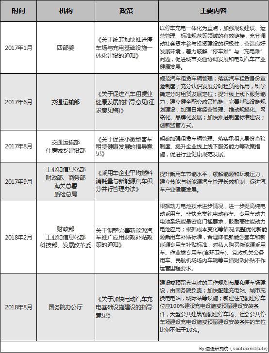 速途研究院:2019年Q1中国汽车分时租赁行业研究报告