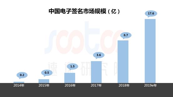 速途研究院:2019年Q1第三方电子签名市场研究报告