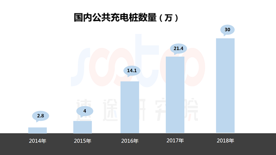 速途研究院:2019年Q1中国充电桩市场研究报告