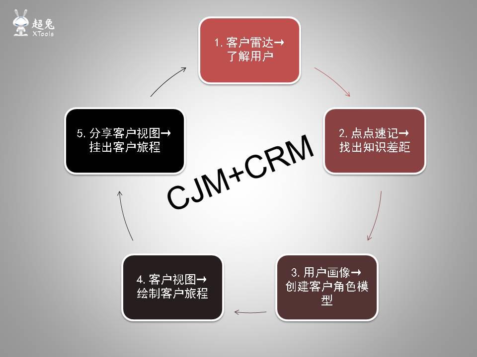 如何借助「超兔快目标」落地CJM客户旅程地图法?