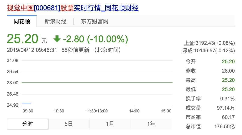 视觉中国周五开盘跌停 天津网信办要求其全面整改