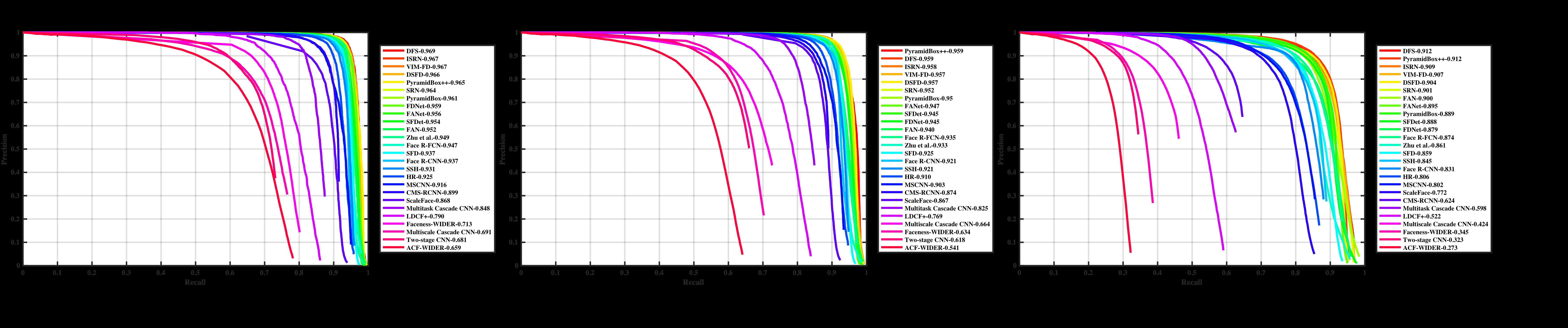 滴滴提出人脸检测DFS算法 在WIDER FACE评测中获得世界第一
