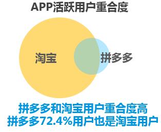 """近八成活跃用户使用淘宝 拼多多成淘宝""""拉新""""神器"""