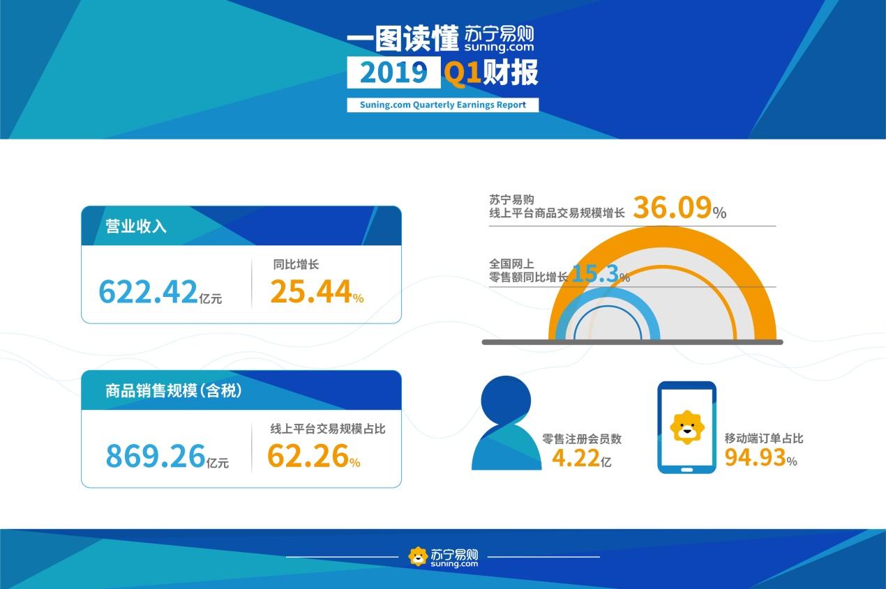 苏宁易购一季报发布:营业收入622亿元 同比增长25.44%