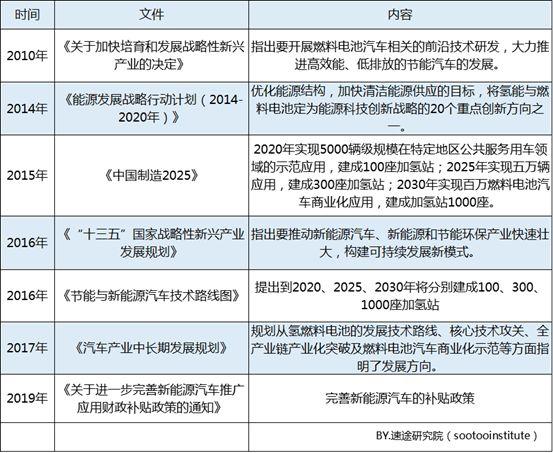 速途研究院:2019年Q1中国燃料电池汽车市场报告