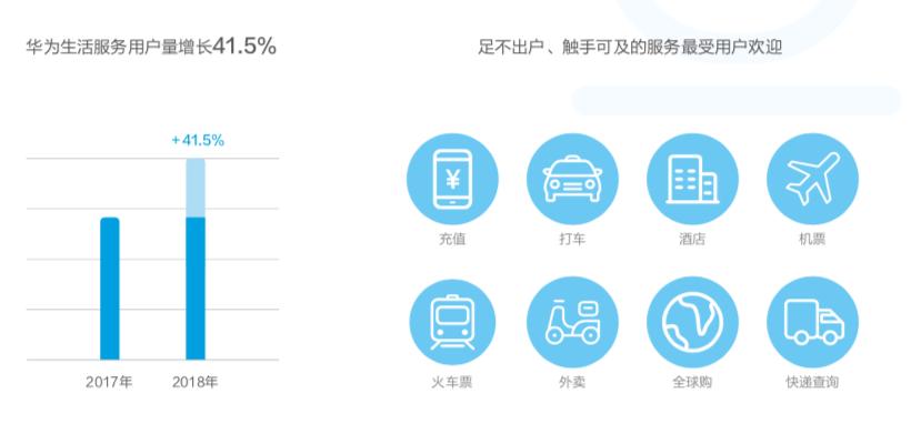华为发布2018终端云服务白皮书,提出对美好数字生活的十大发现