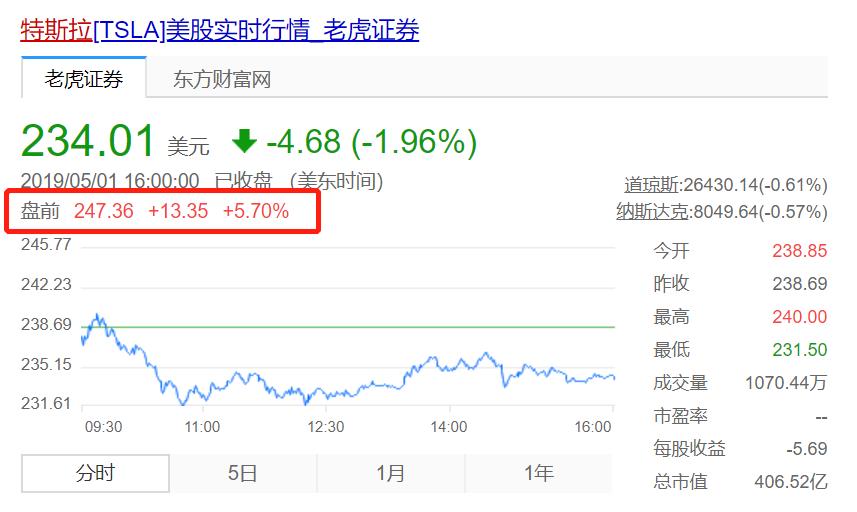 马斯克有意购买4.2万股特斯拉股票 盘前股价涨超5%