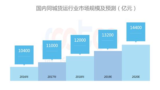 速途研究院:2019年Q1国内同城货运行业研究报告