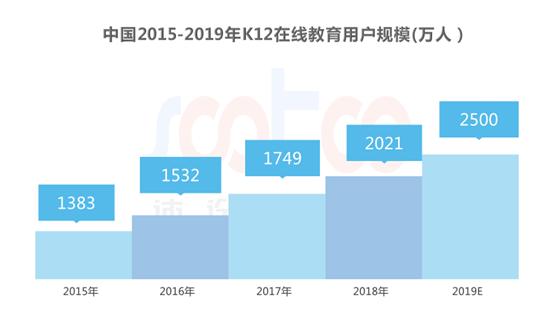 速途研究院:2019年Q1中国K12在线教育行业研究报告