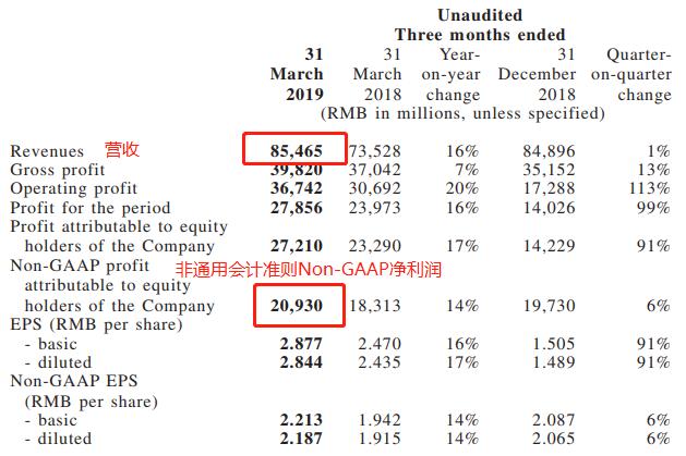 腾讯2019年一季度营收854亿低于预期,十余款中重度手游近期扎堆上线