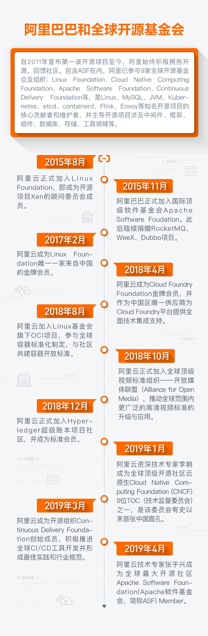 阿里云技术专家获邀成为全球最大开源基金会ASF member