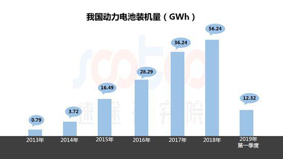 速途最好的现金棋牌:2019年国内Q1动力电池市场研究报告