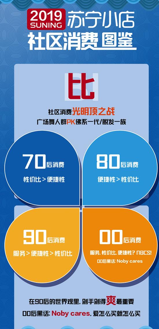 """019社区消费图鉴:水果自由、宅消费、社区""""李佳琦""""走红"""""""