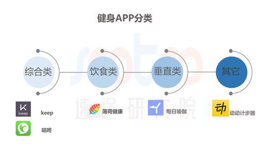 速途研究院:2019年Q1中国健身APP市场研究报告