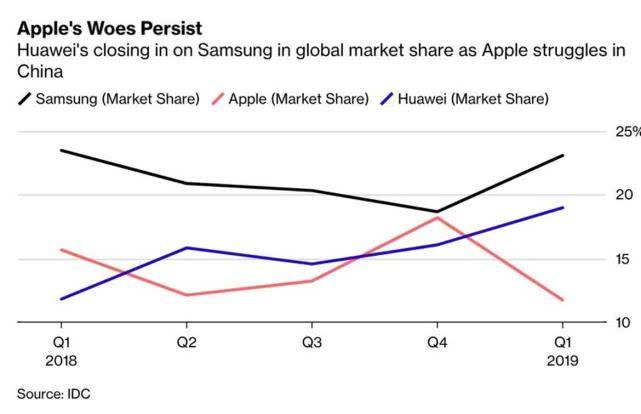 第一季度全球智能手机市场:苹果被华为挤到了第三名