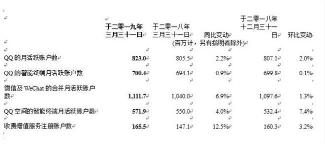 腾讯公布财报:总收入854.7亿元 ,净利润271.1亿元