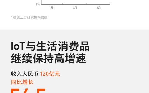 """小米公布一季度财报 """"手机+AIoT""""双引擎助力营收同比增长27.2%"""