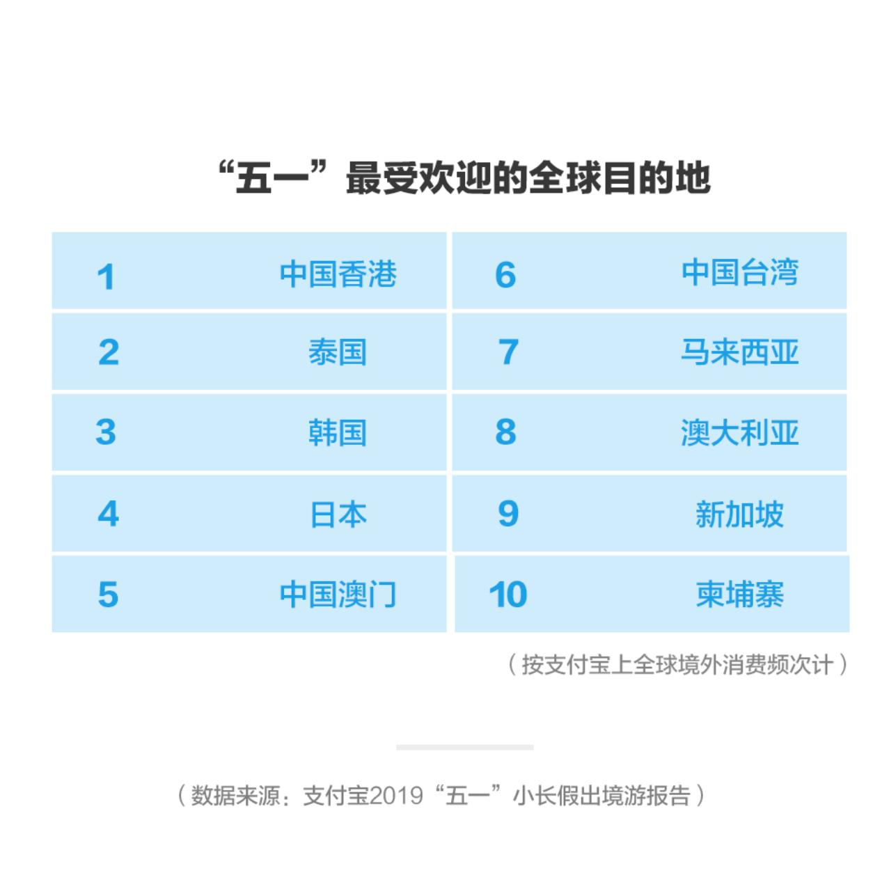 """支付宝""""五一""""出境游报告: 人均使用支付宝消费近1800元,00后和40、50后成新势力"""