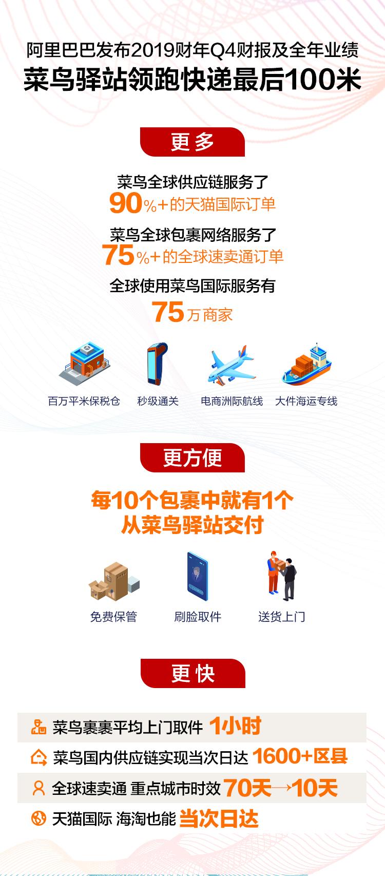 阿里财报:菜鸟全球网络持续领先 送出速卖通近8成包裹