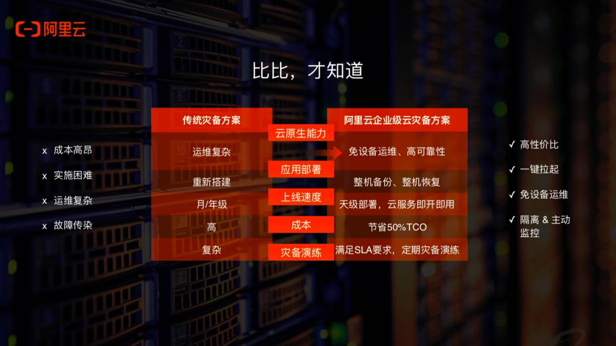阿里云发布企业级云灾备解决方案,一键容灾、成本节省50%