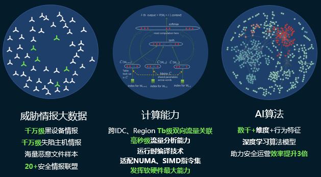 """腾讯天幕:""""3+2+N""""助力政企云网络安全治理"""