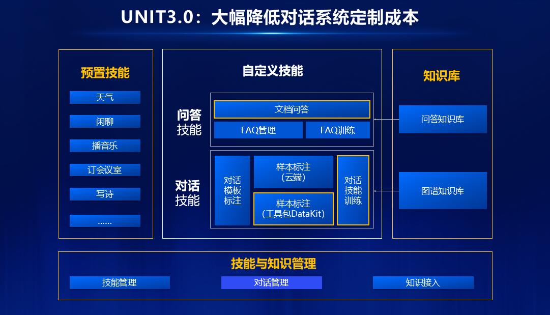 UNIT3.0及语音技术平台重磅升级 打造百度大脑智能对话引擎
