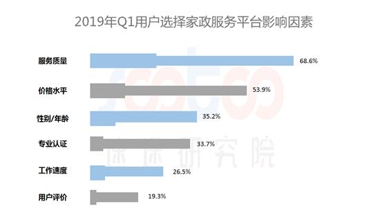 速途研究院:2019年Q1国内家政服务行业研究报告