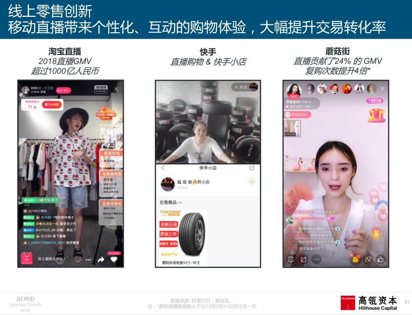 """019年互联网女皇趋势报告:快手电商带来线上零售创新"""""""