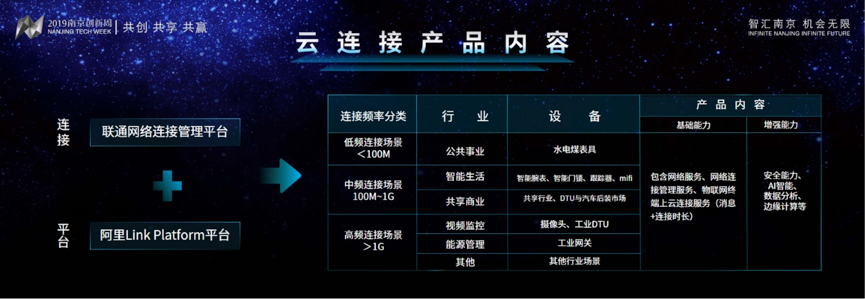 联通与阿里云宣布推出业内首款物联网云连接产品
