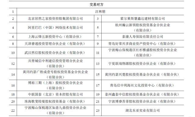 武汉中商:拟投356.5亿购买阿里等持有的居然新零售全部股权