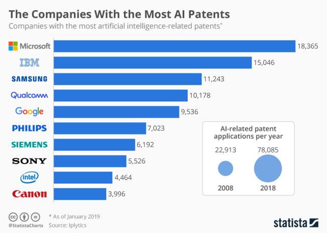 全球AI专利数量排行榜出炉:微软、IBM和三星位居前三