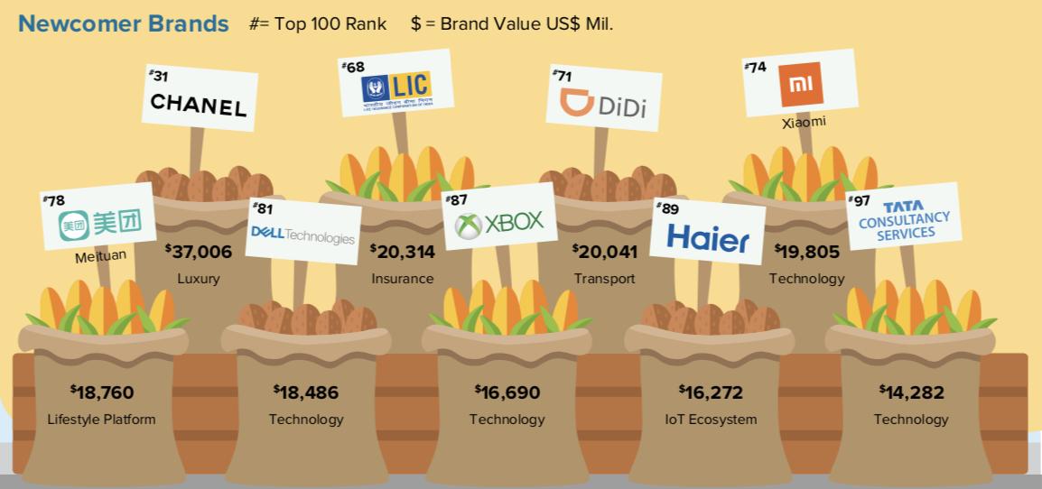 小米集团首次跻身《BrandZ™  2019最具价值全球品牌100强》全球排行第74名