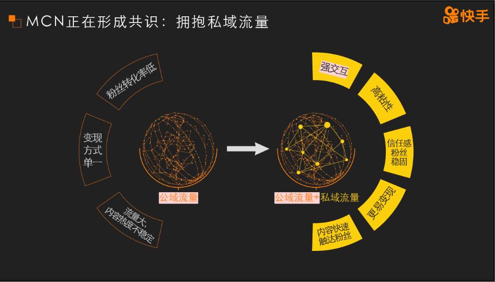 《快手MCN发展报告》发布,开启短视频私域流量爆发新机会