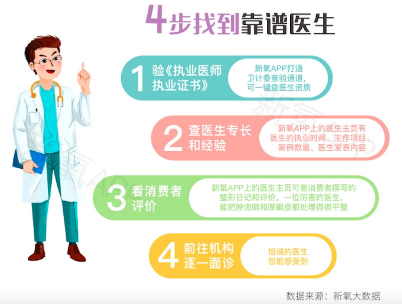 新氧2019年中国双眼皮消费报告发布: 高考后,优质双眼皮手术医生预约到两个月后