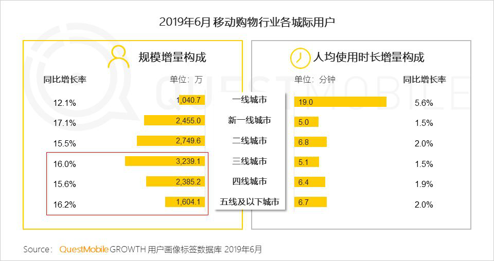 "QuestMobile:拼多多6月活跃用户同比净增7220万 卫冕""下沉王"""