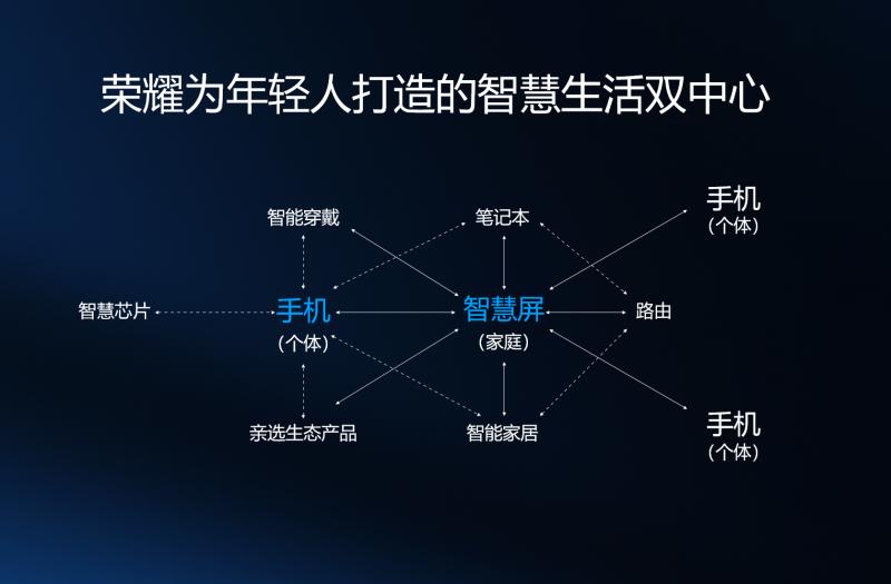 荣耀智慧屏新品类发布,首款产品将于8月面世
