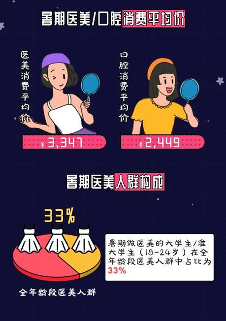 医美成最潮毕业礼  今年暑假天猫医美消费人数翻了2倍