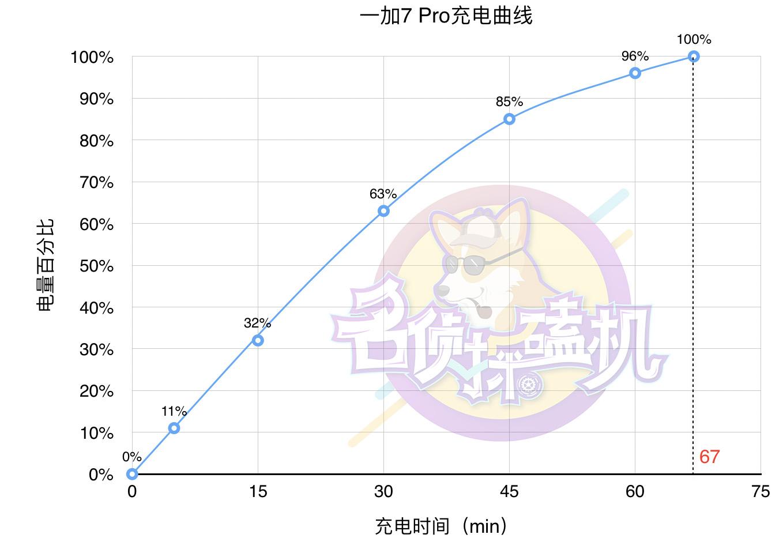 """一加7 Pro:比骁龙885更令人心动的,是90Hz""""流体屏""""和UFS3.0"""