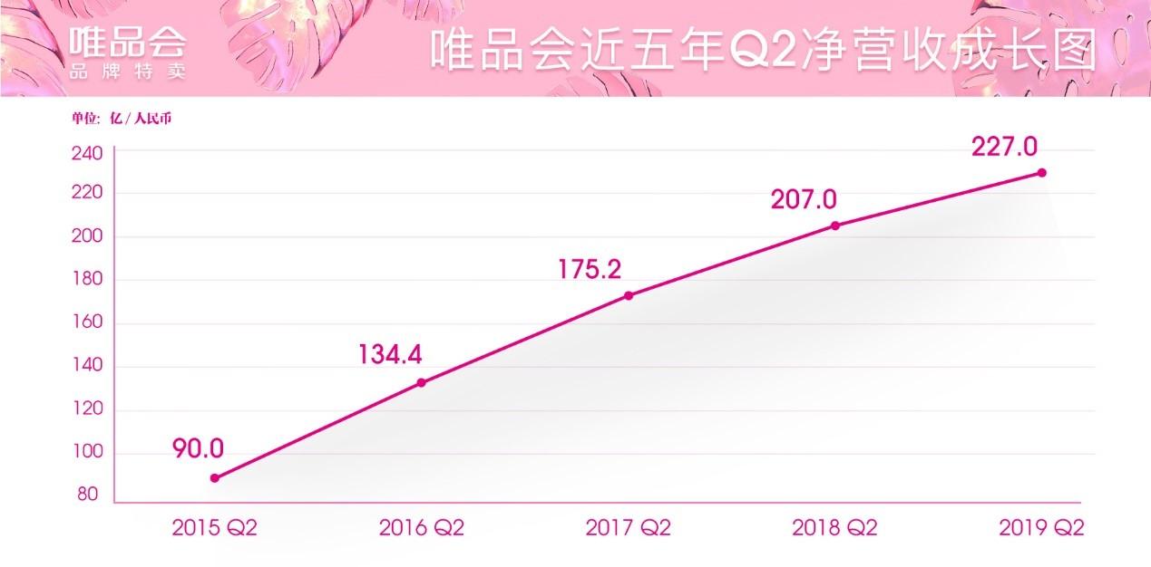 唯品会发布Q2财报:净营收增至227亿元,同比增长9.7%