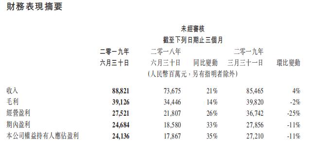 腾讯二季度财报:总收入888亿人民币,《和平精英》日活跃玩家达5000万